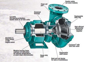 Cornell NN &NH Series Enclosed Impeller
